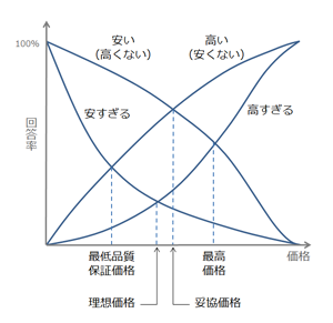 <b>PSM(Price Sensitivity Measurement)分析の例</b>